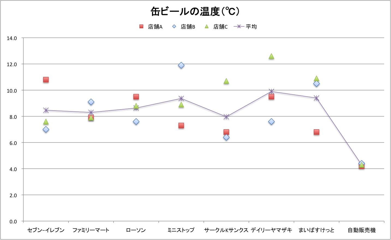 graph_beertemp1