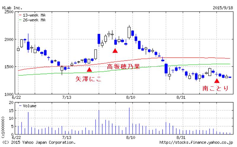 chart_Klab02