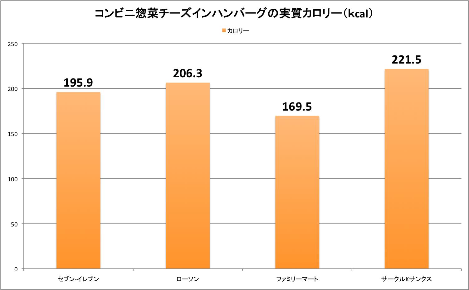 result_chb_03