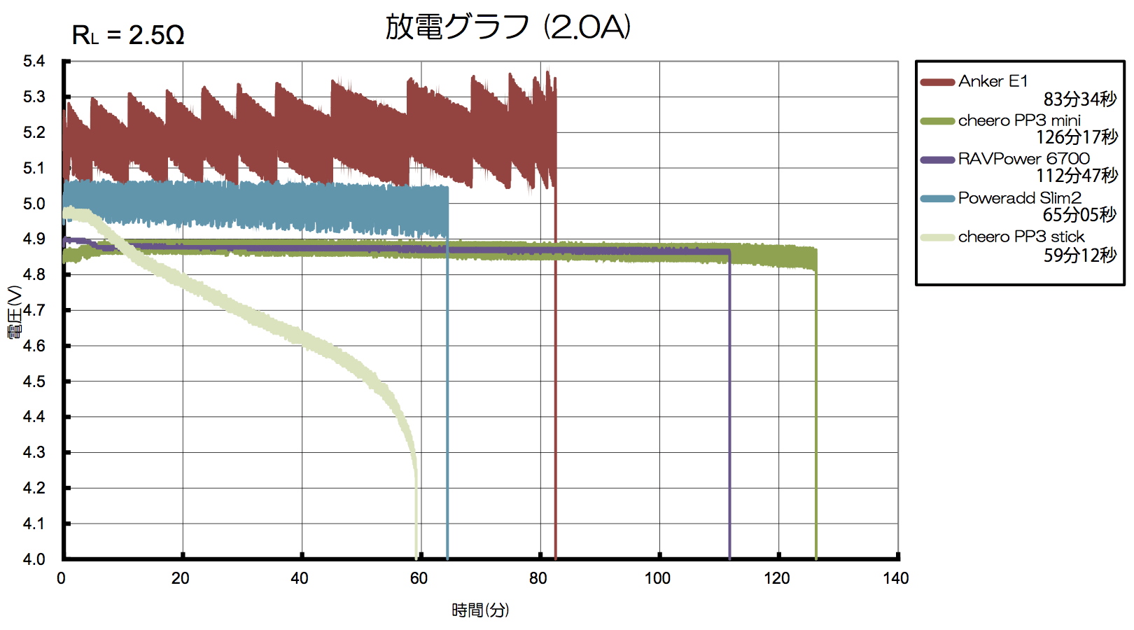 result_battery_2A