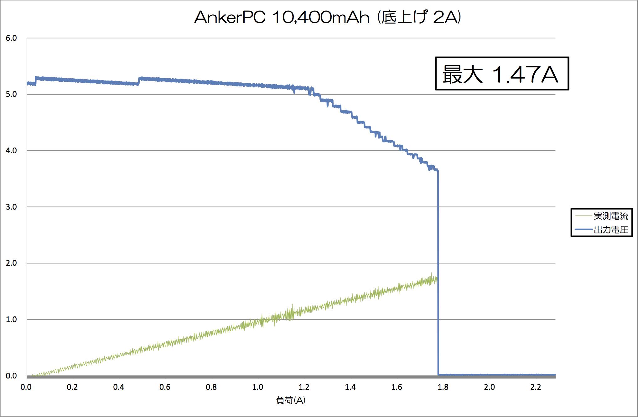 anker10400_test