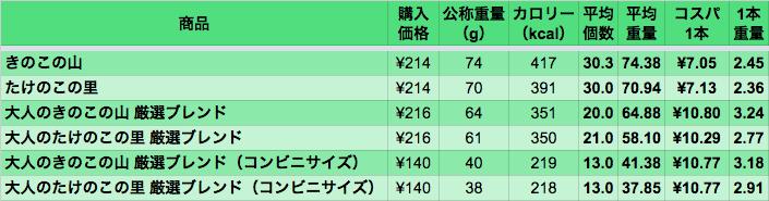 data_kinotake_02