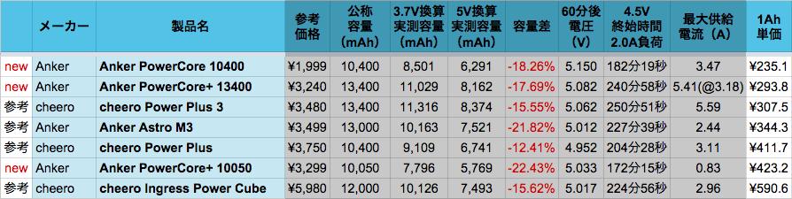 data_mb10k-2016_02a