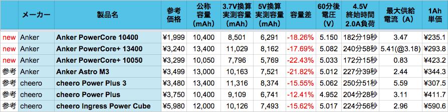 data_mb10k-2016_03