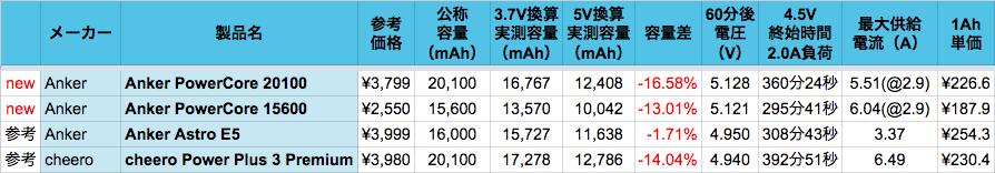 data_mb20k-2016_03