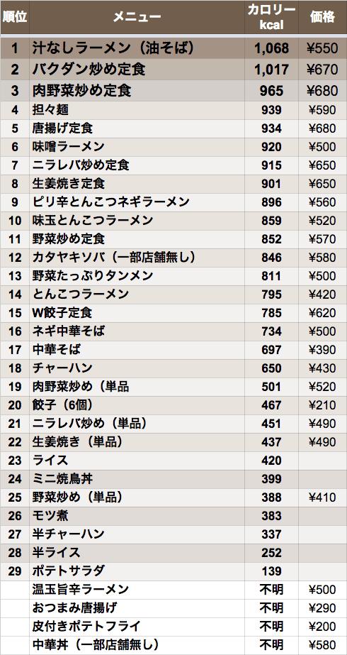 ranking_hidakaya