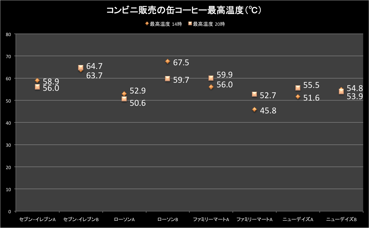 result_coffee_cv