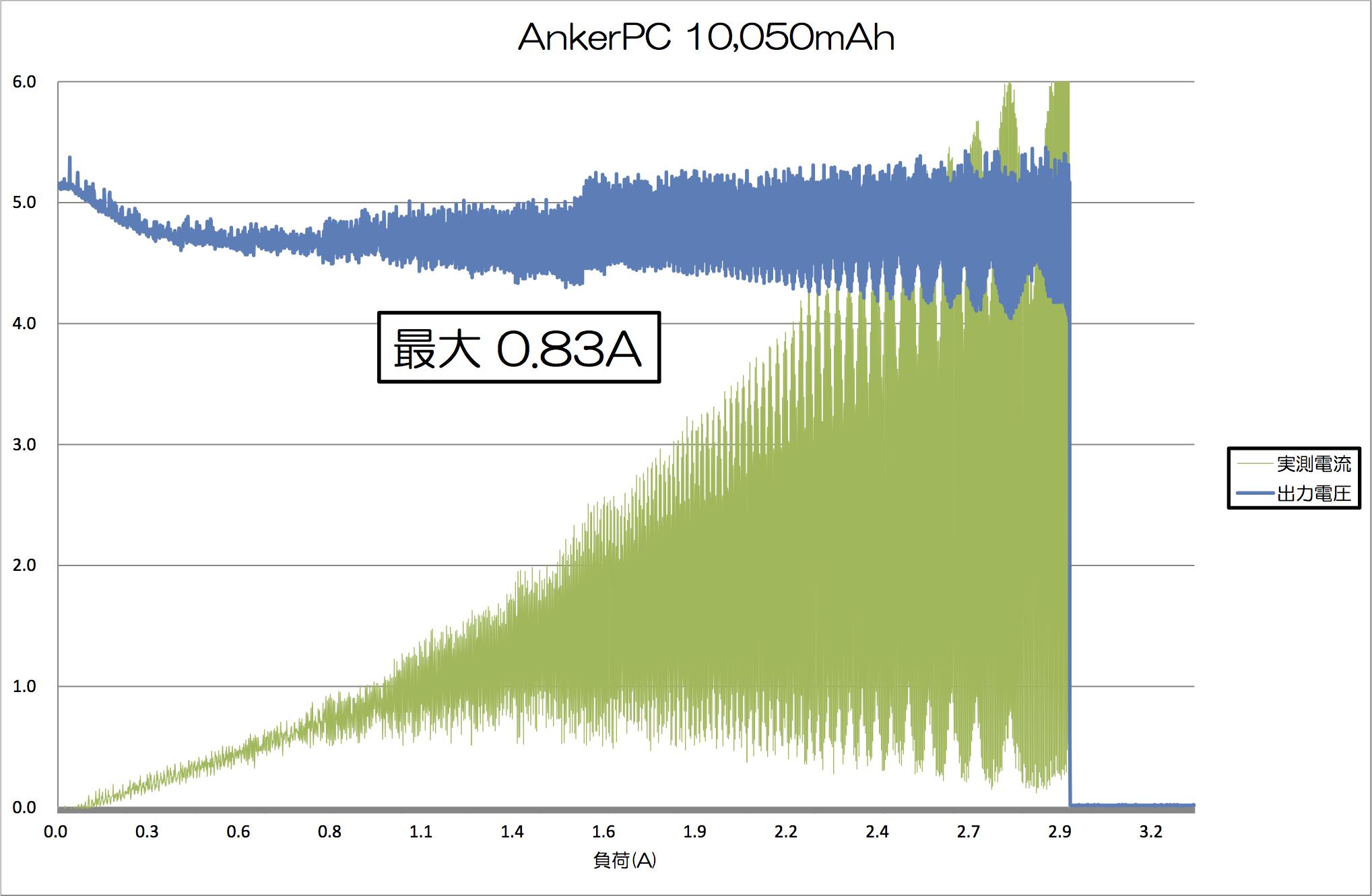 anker10050_test