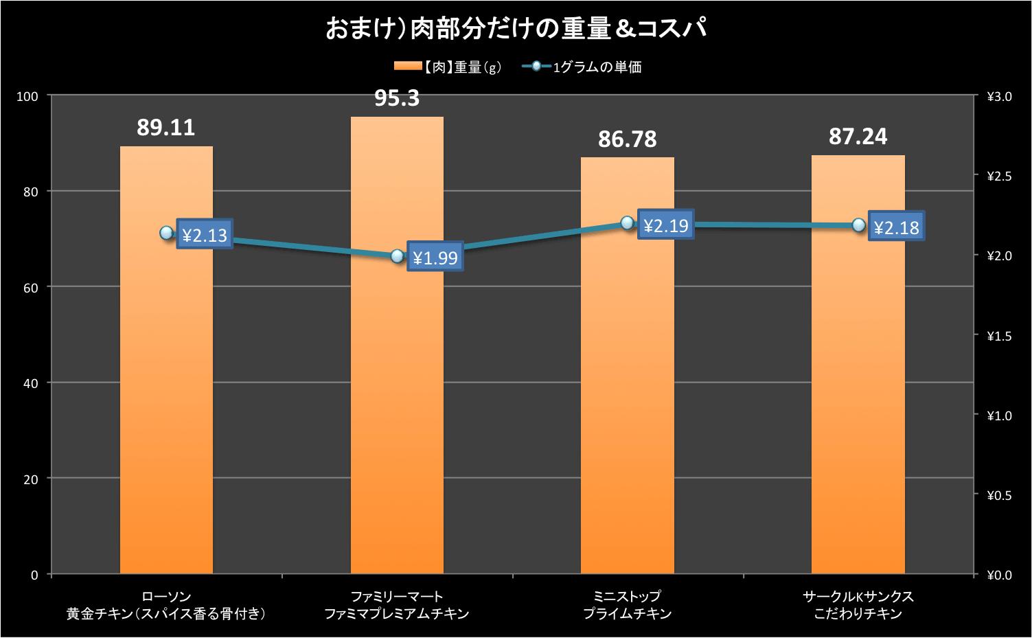 data_chicken_1_02