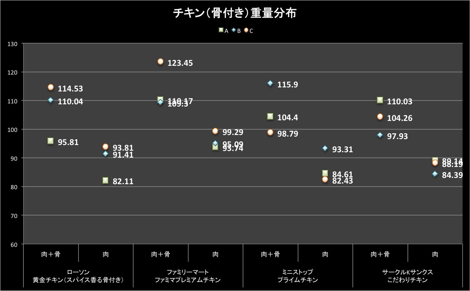 data_chicken_1_03