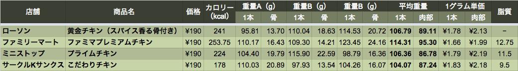 data_chicken_1_05