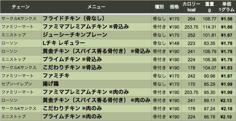 data_chikenmatome_01