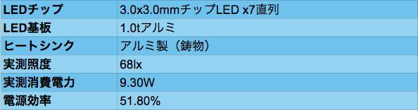 LED_04data
