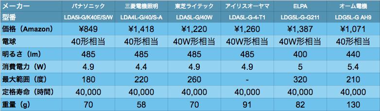 LED_data_01