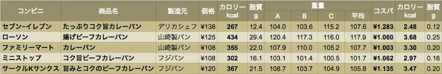 data_cvcurry_03