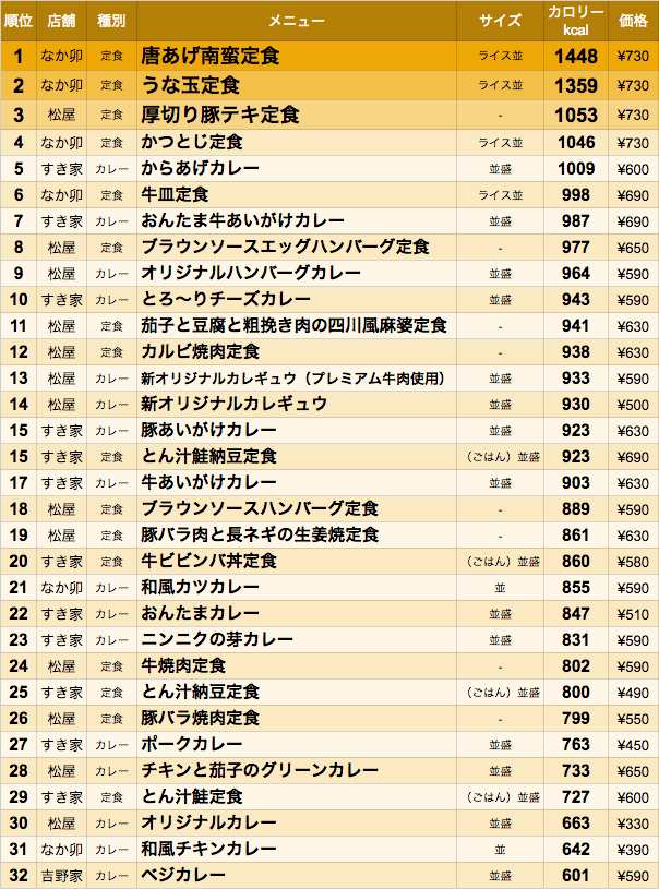 data_gyudon-teishoku-201607