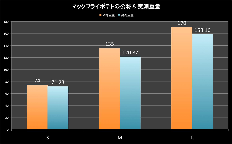 data_macp02