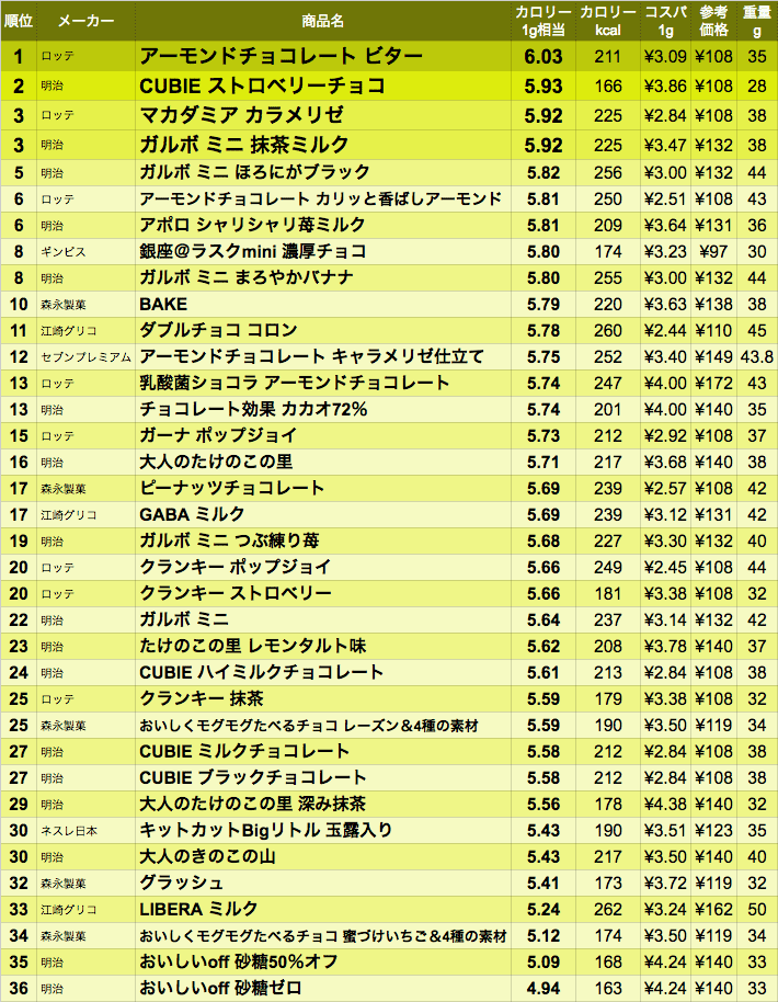 data_minichoco-2016summer-C