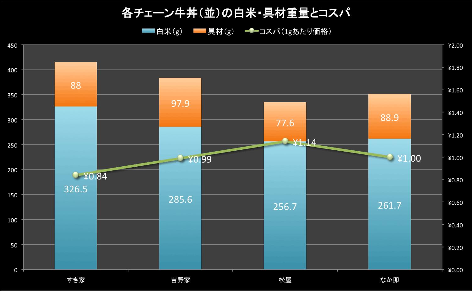 data_gyudon-cp-2016summer