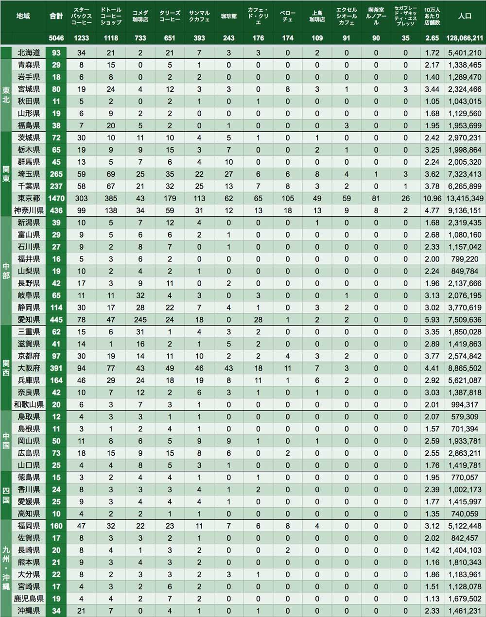 data_cafe_201701d