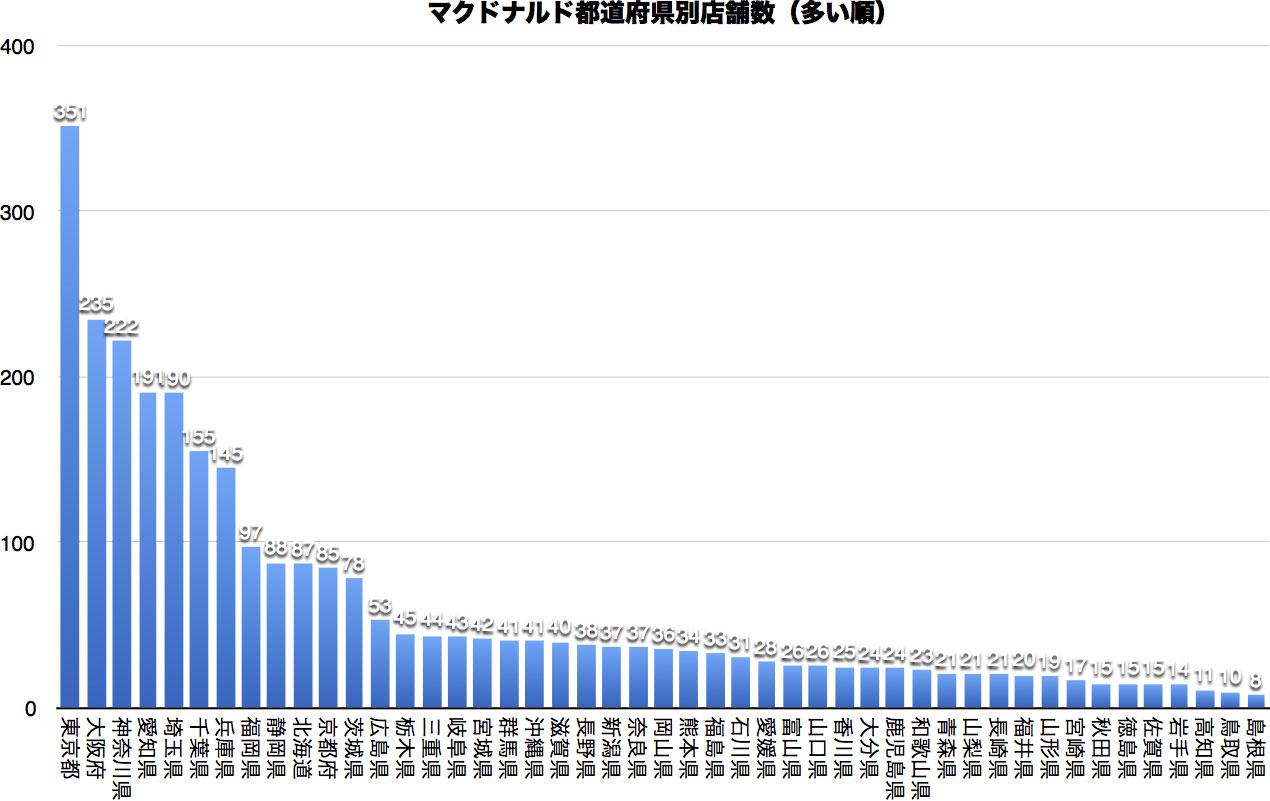 data_fastfood-201701a