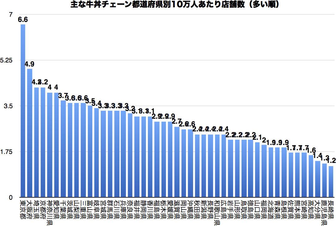 data_gdon-03